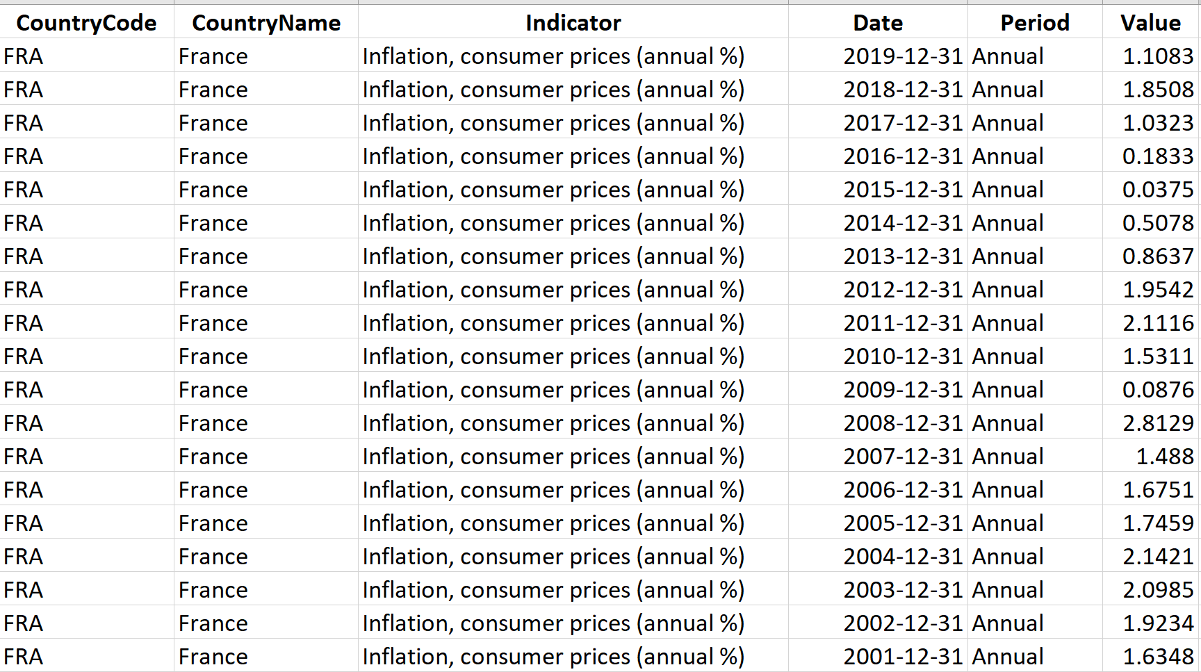 Inflation Consumer Prices Annual for France